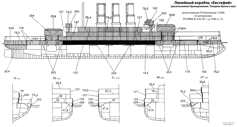"""4) Все последующие корабли (включая Цесаревич и Ретвизан) закладывать по тому же  """"Потемкинскому  """" проекту со..."""